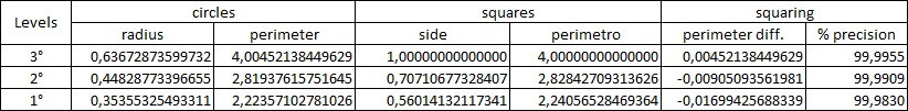 Measurements and calculations made with golden π (4/√Φ)
