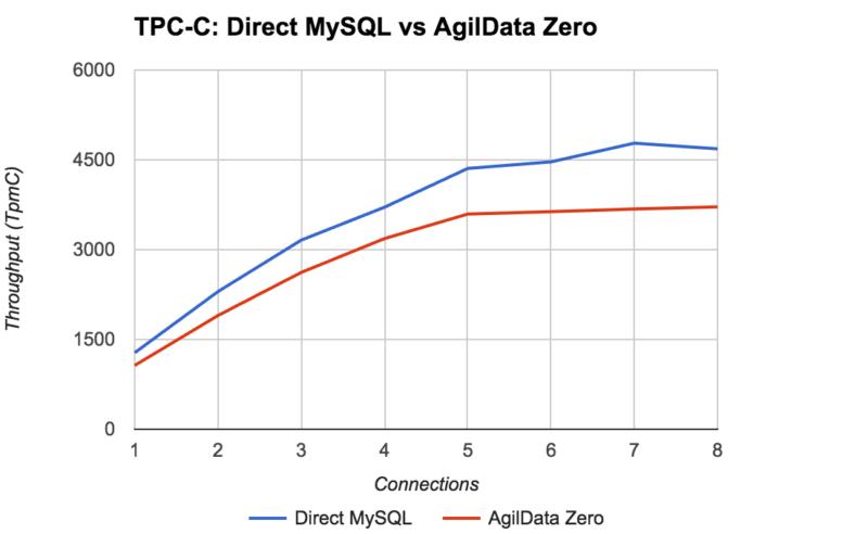 AgilData Zero: Zero-Knowledge Encryption for MySQL
