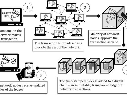 Les défis de la blockchain au-delà de l'économie verte