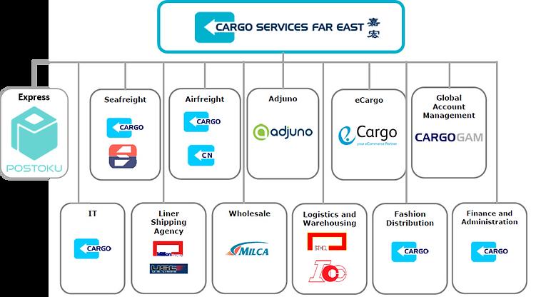 Cargo 系図2.png