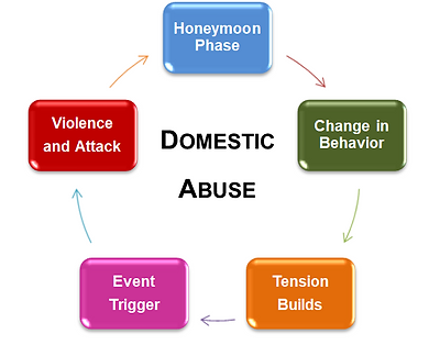 Domestic cycle of violence.PNG
