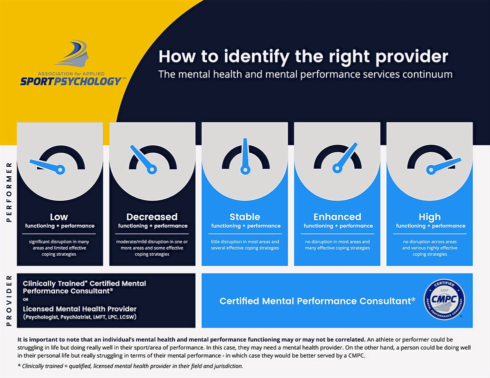 How to identify the right provider