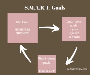 Goal Writing Process