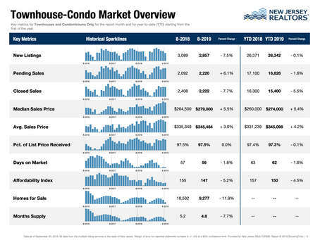 August 2019 Real Estate FastStats