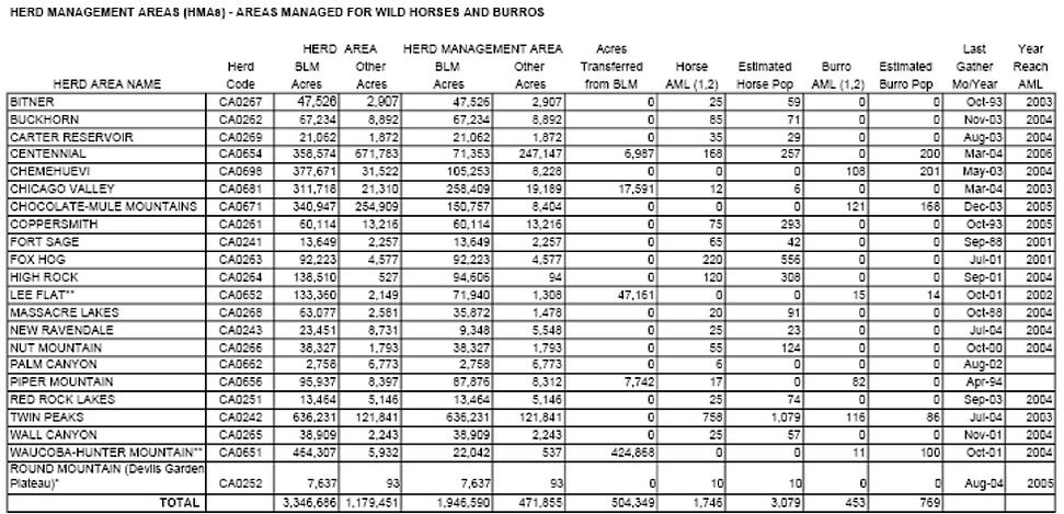 CA HMA stats.png