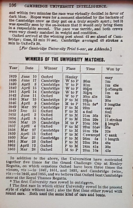 Mor winners of University Matches