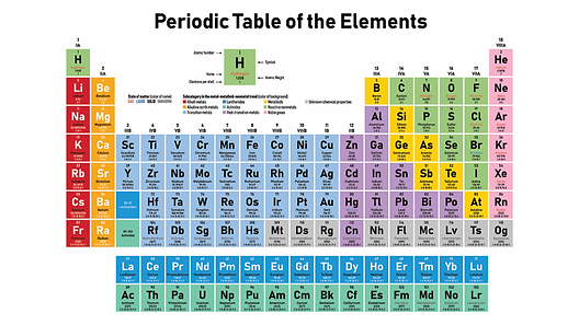 1080_SS_periodic_table_0-1028x579.png