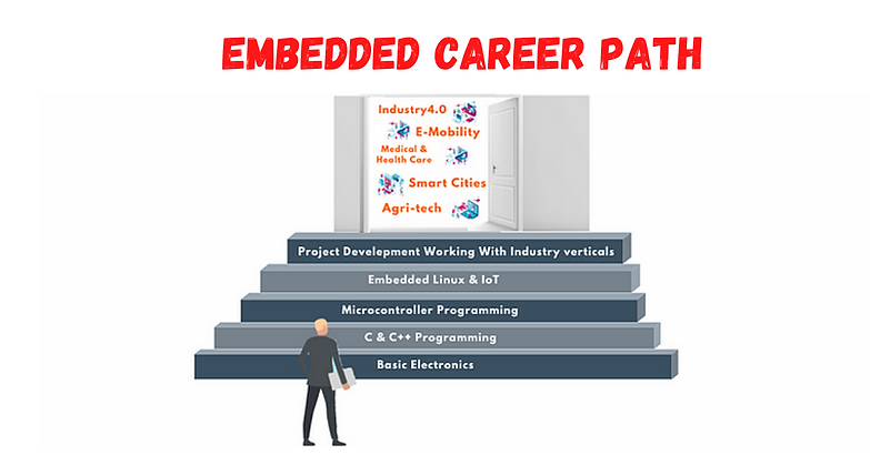 Embedded Sys Engg.png
