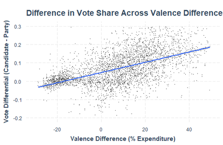 Campaign Valence and Vote Differential