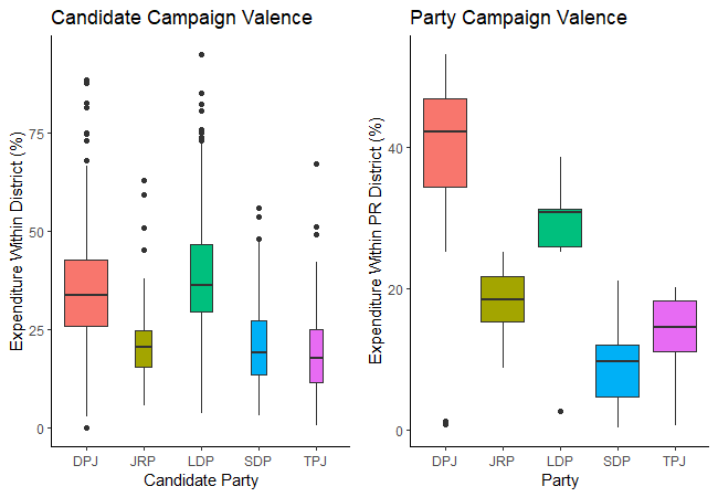 Campaign Expenditure