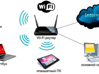 Акция: настройка wi-fi роуетра за 450 рублей - только в Июле!