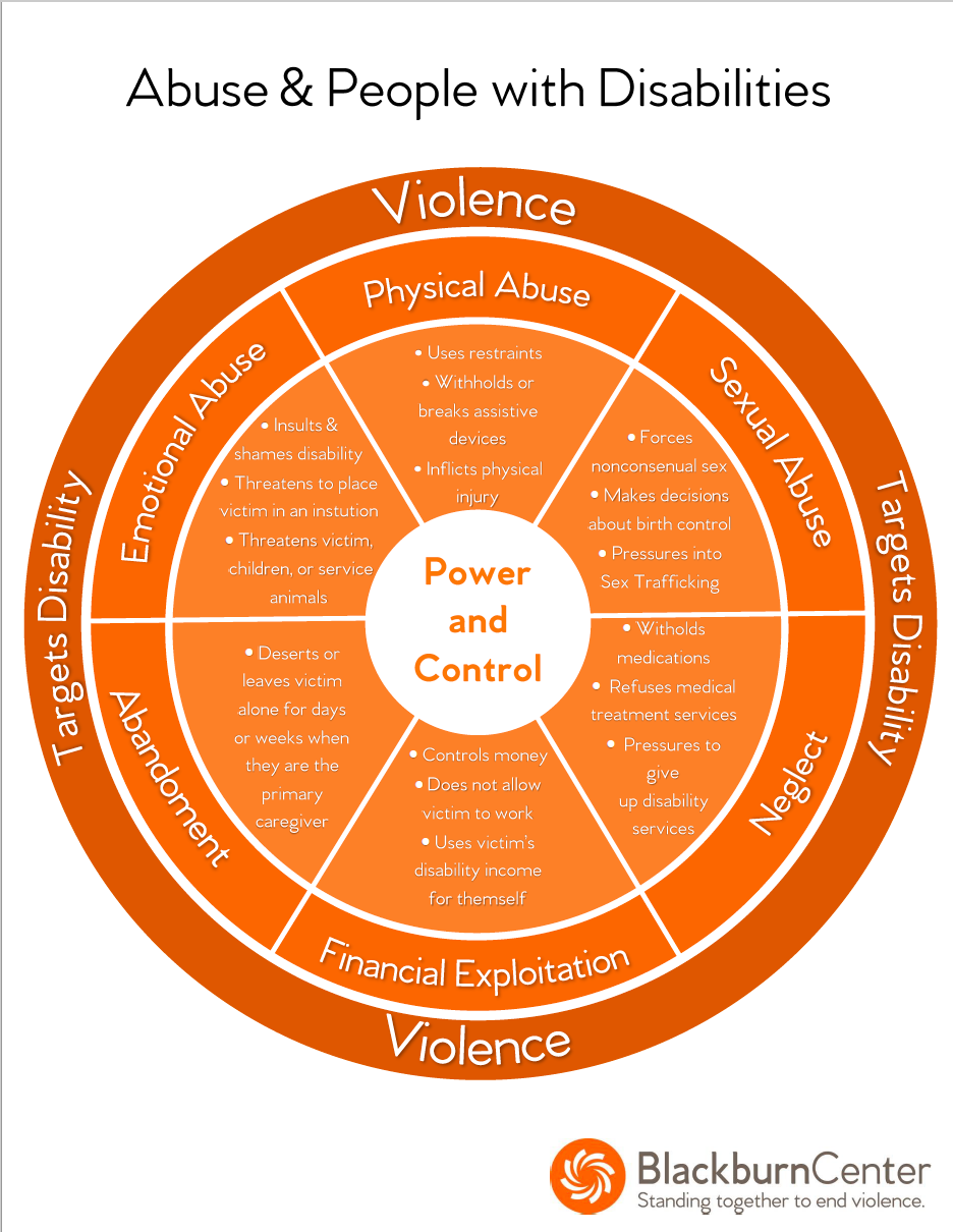 Abuse & People with Disabilities Power and Control Wheel