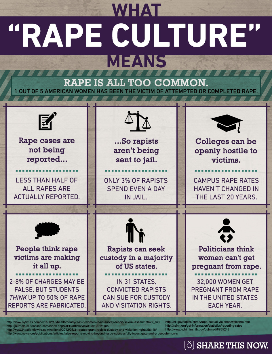 What Is Rape Culture?