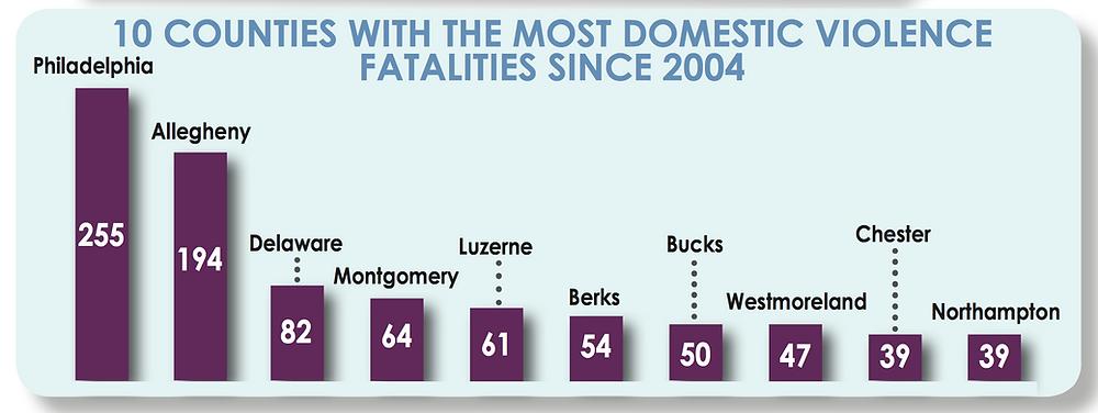 Fatalities Report