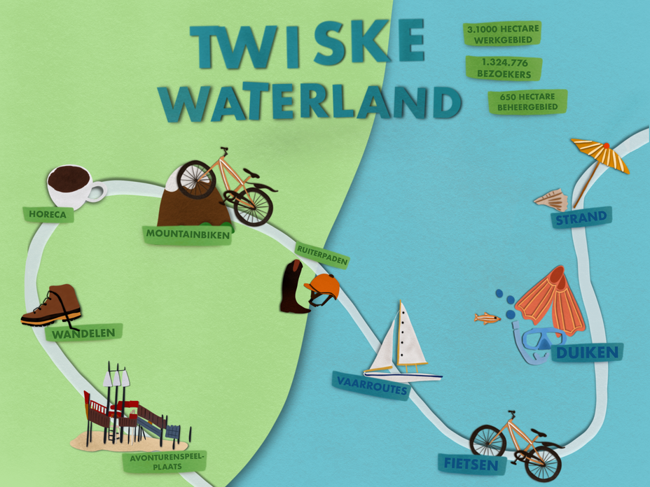 Twiske Waterland