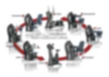 Milon Kraft-Ausdauer-Zirkel mit Chipkarte - voll automatisch