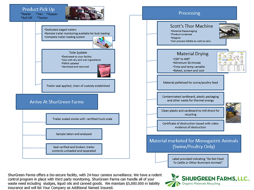 Process Flow Chart .png