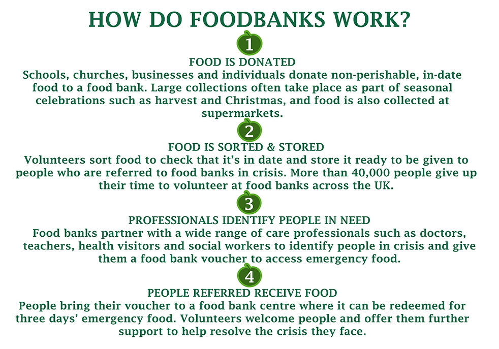 WIX how do food banks work.jpg
