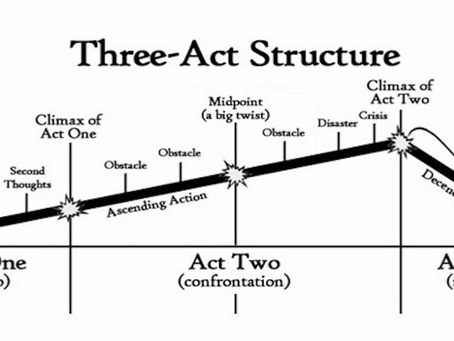 How to write a short film -      Three act structure