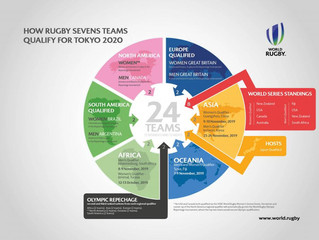 World Rugby celebrates one year to Tokyo 2020 Olympic Games