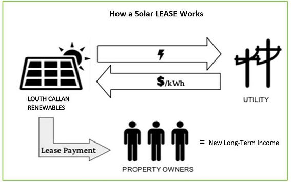 solar Lease Visual #2.JPG
