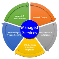 Managed IT Services Clermont FL