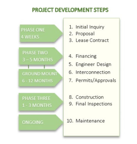 Project Development Steps.jpg