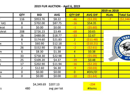 CTA 2019 Fur Auction Results