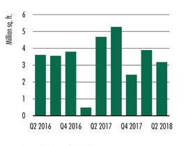 Market returning to supply demand balance