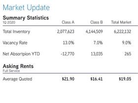 Northeastern Pennsylvania Spring Office 2020 Q1 Market Reviews