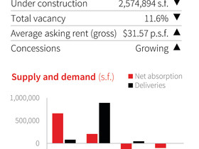 Blocks shuffle as tenants relocate, but with inbound leasing down, absorption remains stagnate