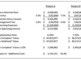 Basel III - The Impact on Cash Equity for Construction Loans and a Major Unintended Consequence