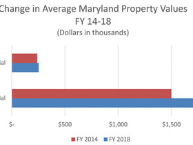 The continued shift of tax burden to commercial real estate in the State of Maryland