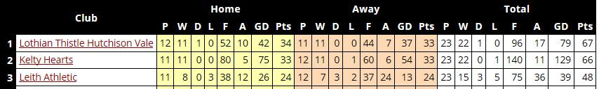 League standings with one match left to play