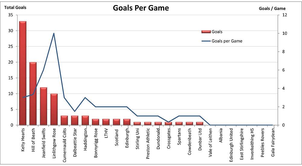 Goals per Game