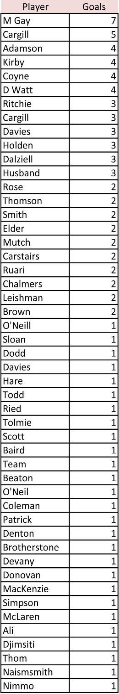 Goalscorers so far this season