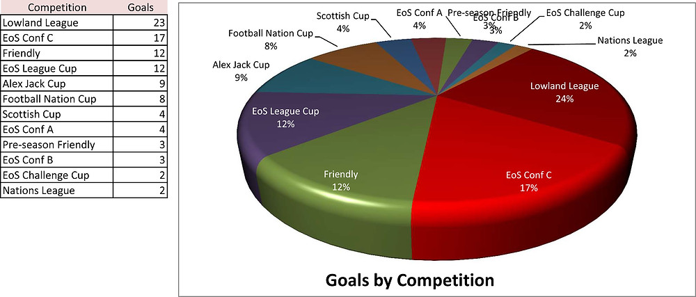 Goals by Competiton