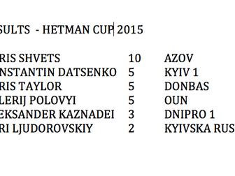 Результати Кубка Гетьмана 2015