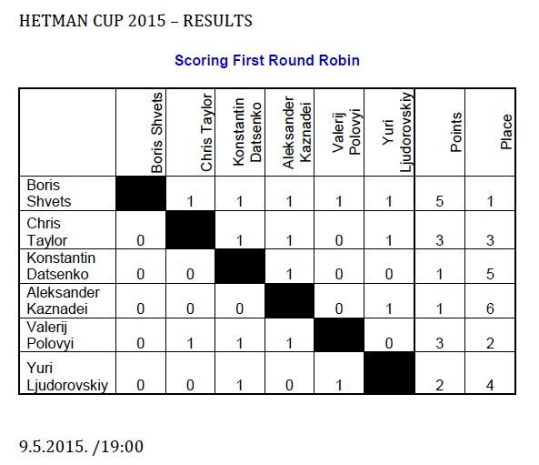 results first round robin.jpg