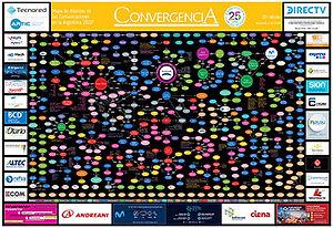 Mapa de Alianzas de las Comunicaciones en la Argentina: Composición accionaria de los principales grupos de la Argentina. Quién es quién, en qué porcentaje y con quién lo comparte. Clasificación por tipo de empresa: operadores 4, 2/3 play, operadores neutrales; cámaras y federaciones, inversores; carriers; cables submarinos; satélites; sapem, integradores y software;  grupos de medios y entretenimiento; contenidos audiovisuales; plataformas y empresas digitales; radios; diarios, editoriales y agencias periodísticas y otros.