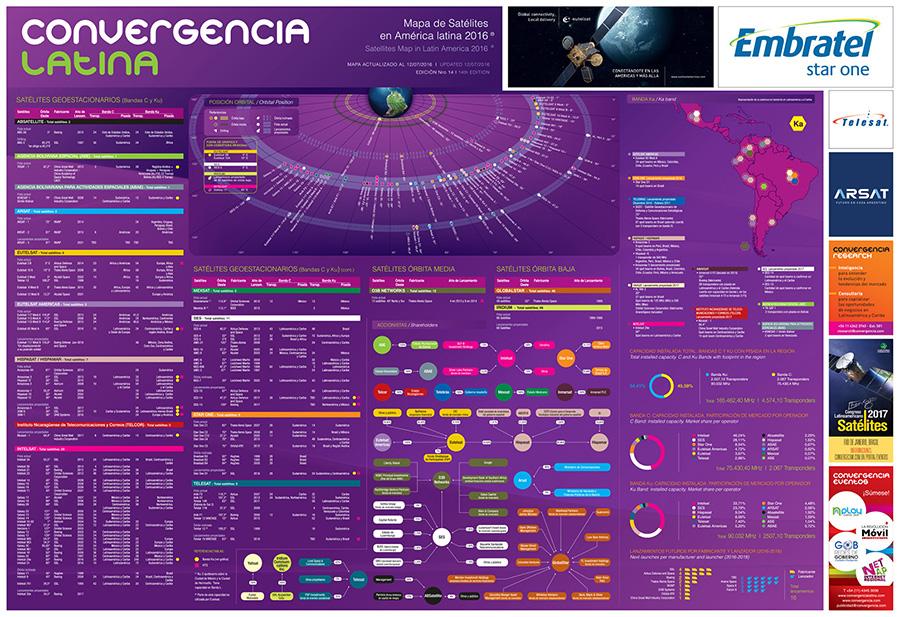 Mapa de Satélites