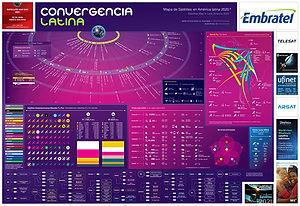 Mapa de Satélites en América latina: muestra la flota de satélites con pisada en la región, bandas C y Ku, transponders, posición orbital, lanzamientos actuales y proyectados, satélites GEO, LEO y MEO, destaque de HTS y composición accionaria de las principales flotas en Latinoamérica.