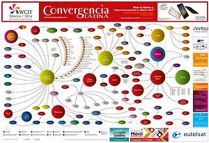 Mapa de Telecomunicaciones y Radiodifusión de México: infografía del mercado mexicano en la que se despliegan en detalle las compañías de América Móvil y Grupo Televisa, y su participación en diversos segmentos de la industria, junto a sus competidores.