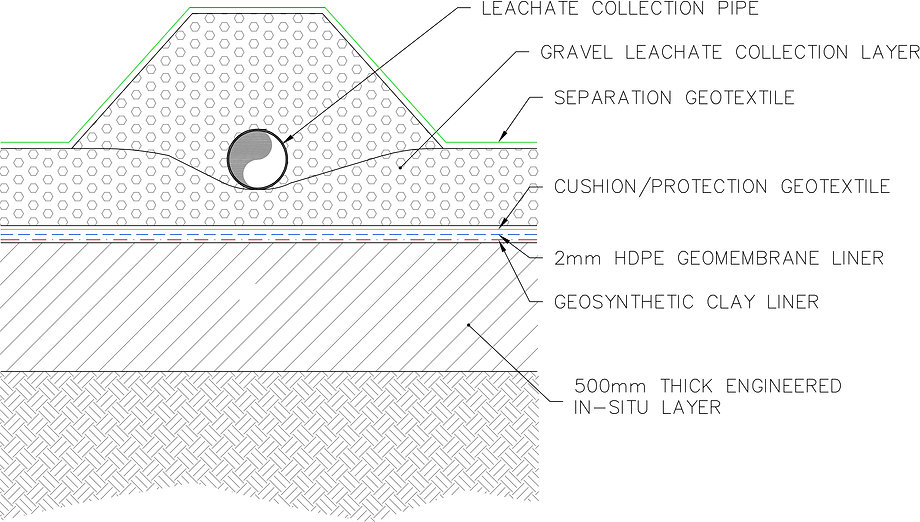 Basal Liner and Leachate Pipe Detail