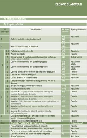 Indice degli elaborati