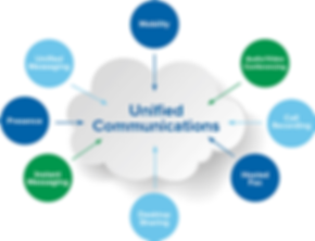 unified-communications-solutions-500x500