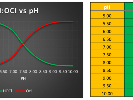 The Importance of pH to Free Chlorine Analysis