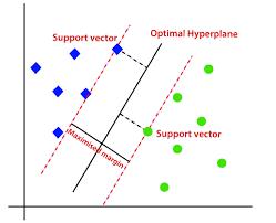 Support Vector Machine