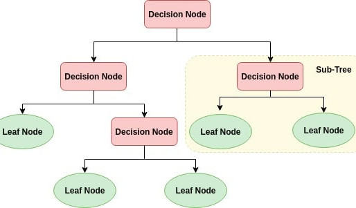 DECISION TREE: A Supervised Algorithm