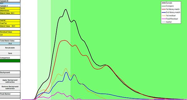 Analysis fingerprint of a bitumen and coal tar mix